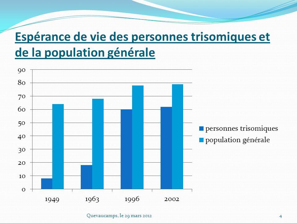 Espérance de vie des personnes trisomiques et de la population générale