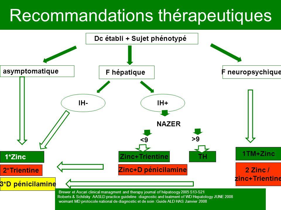 Recommandations thérapeutiques