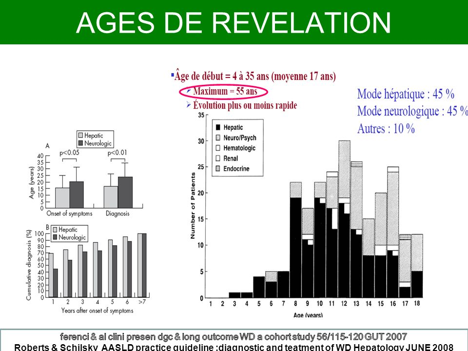 AGES DE REVELATION ferenci & al clini presen dgc & long outcome WD a cohort study 56/115-120 GUT 2007.
