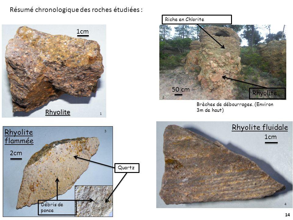 Résumé chronologique des roches étudiées :