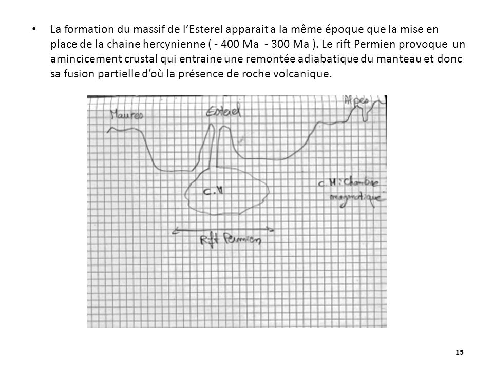 La formation du massif de l'Esterel apparait a la même époque que la mise en place de la chaine hercynienne ( - 400 Ma - 300 Ma ).
