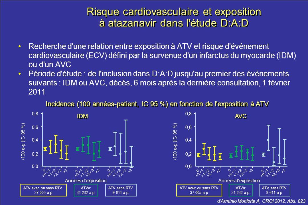 Risque cardiovasculaire et exposition à atazanavir dans l étude D:A:D
