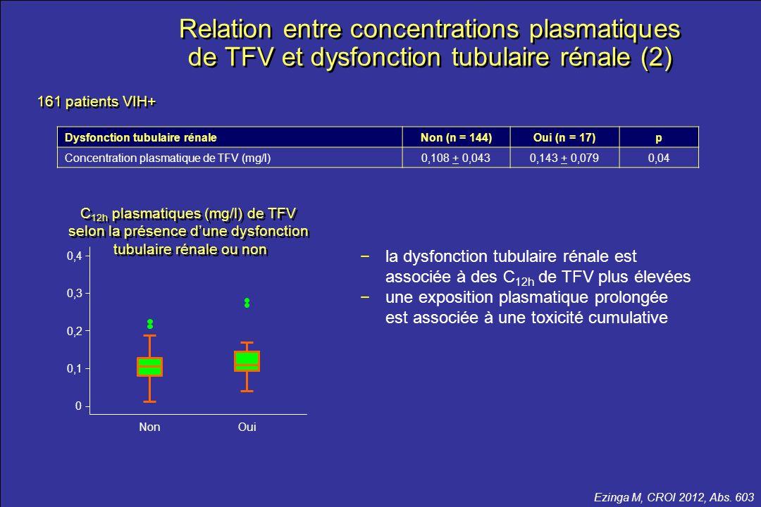 Relation entre concentrations plasmatiques de TFV et dysfonction tubulaire rénale (2)