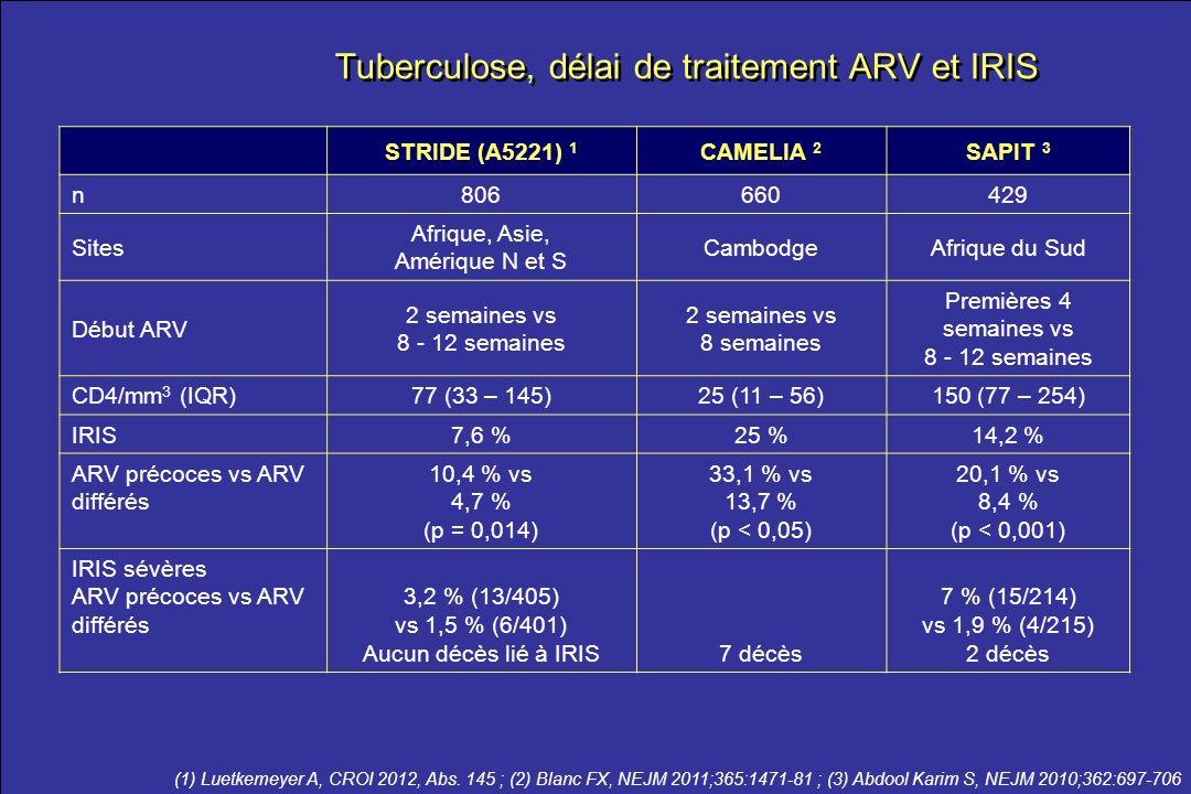 Tuberculose, délai de traitement ARV et IRIS