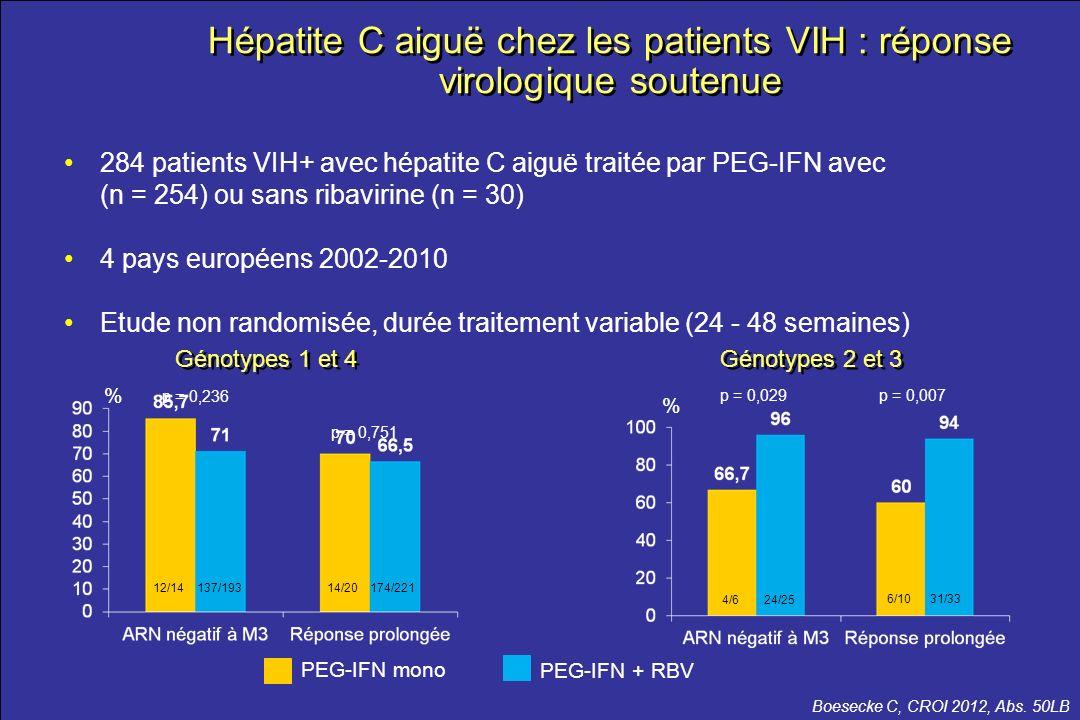 Hépatite C aiguë chez les patients VIH : réponse virologique soutenue