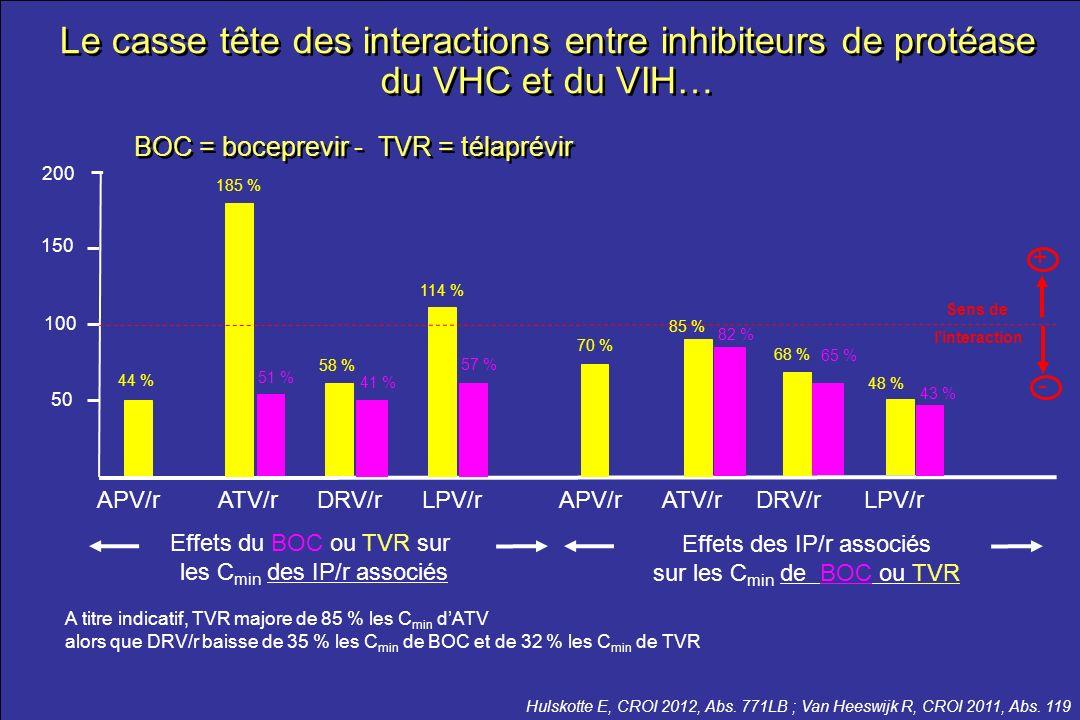 Le casse tête des interactions entre inhibiteurs de protéase du VHC et du VIH…