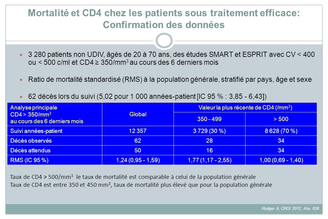 Valeur la plus récente de CD4 (/mm3)