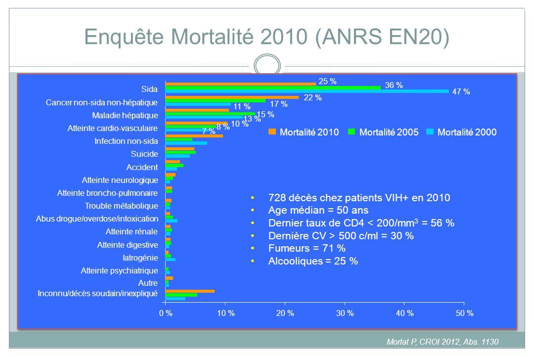 Enquête Mortalité 2010 (ANRS EN20)