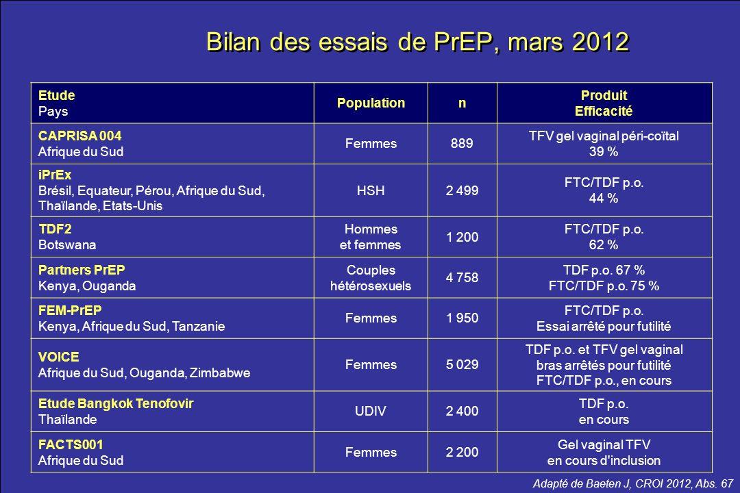 Bilan des essais de PrEP, mars 2012