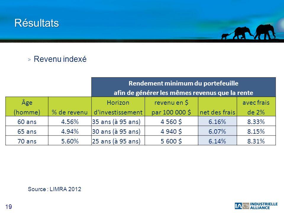 Résultats Revenu indexé Rendement minimum du portefeuille