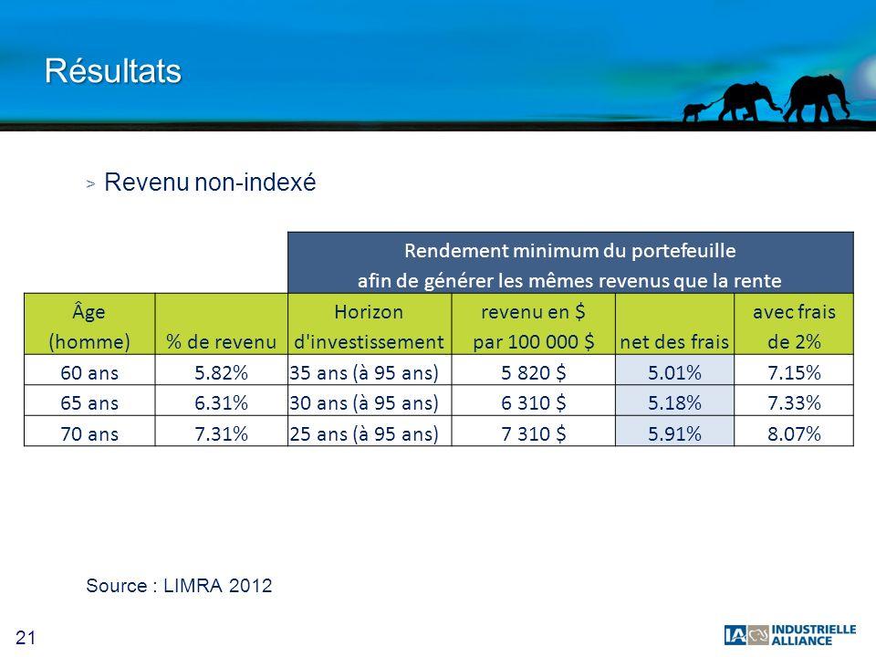 Résultats Revenu non-indexé Rendement minimum du portefeuille