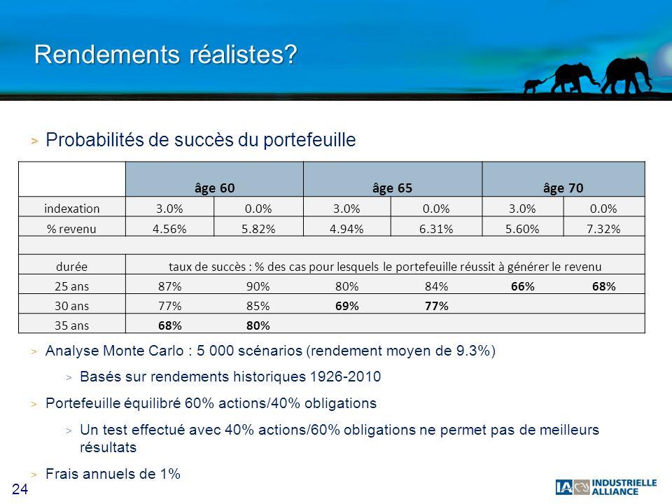 Rendements réalistes Probabilités de succès du portefeuille