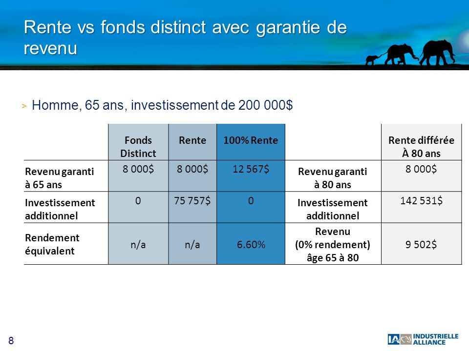 Rente vs fonds distinct avec garantie de revenu
