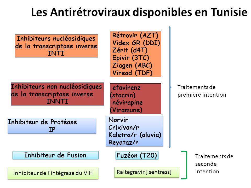 Les Antirétroviraux disponibles en Tunisie