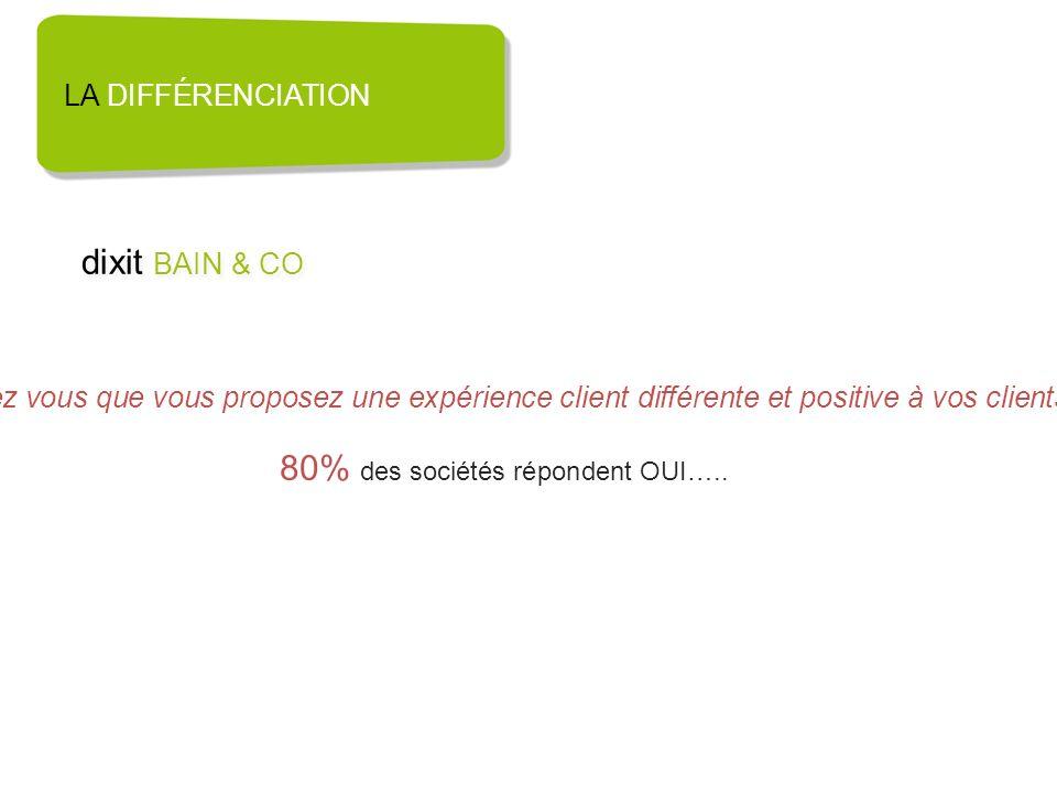 80% des sociétés répondent OUI…..