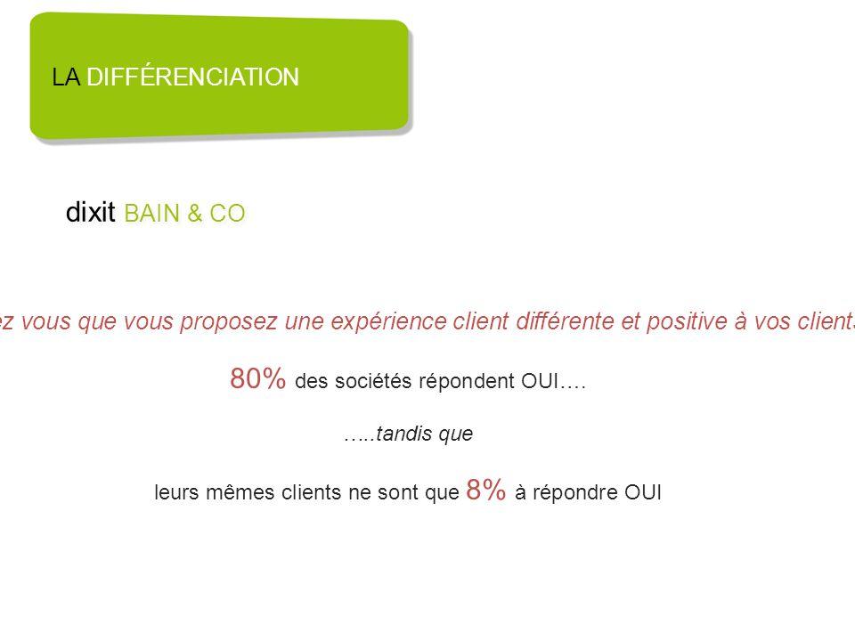 80% des sociétés répondent OUI….