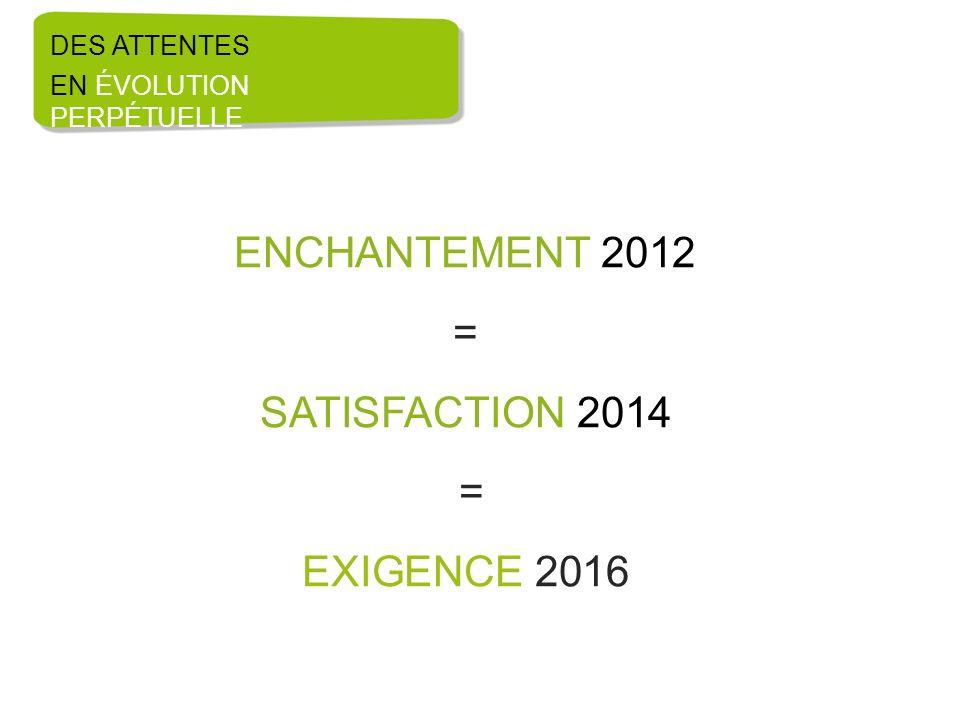ENCHANTEMENT 2012 = SATISFACTION 2014 EXIGENCE 2016 DES ATTENTES