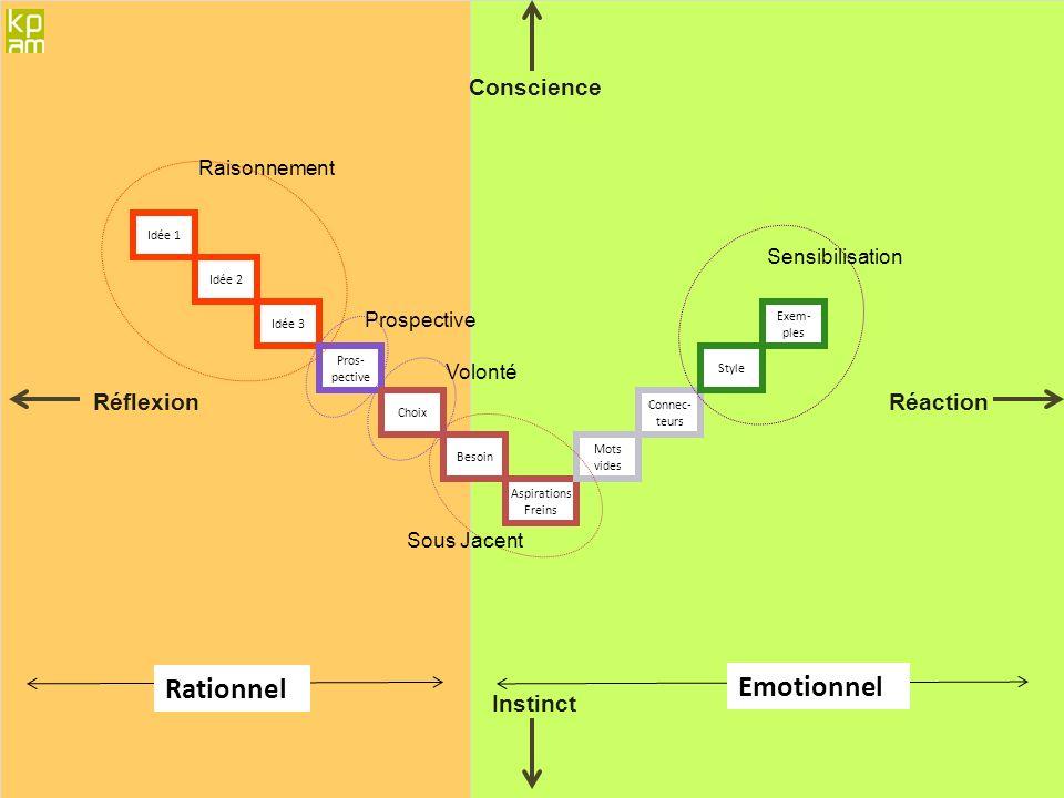 Rationnel Emotionnel Conscience Réflexion Réaction Instinct