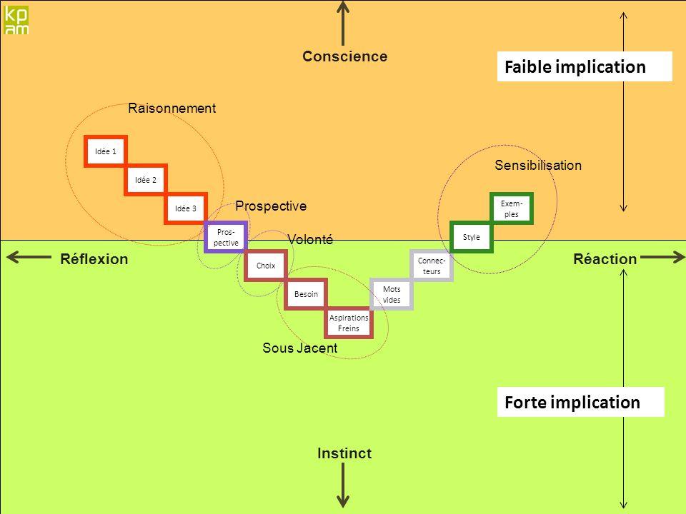 Faible implication Forte implication Conscience Réflexion Réaction