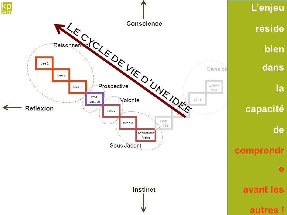 Le cycle de vie d'une idée