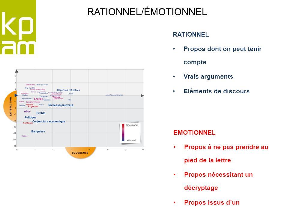 RATIONNEL/ÉMOTIONNEL