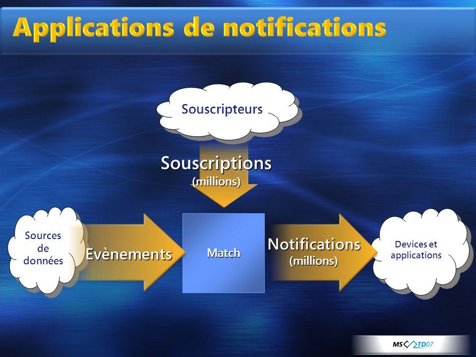 Applications de notifications