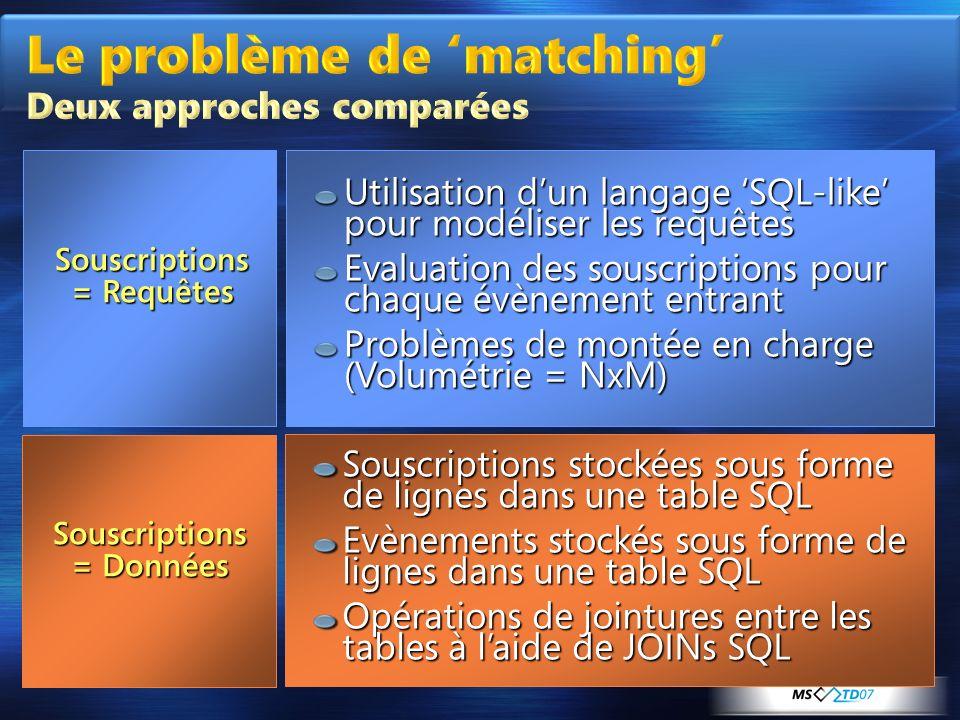 Le problème de 'matching' Deux approches comparées