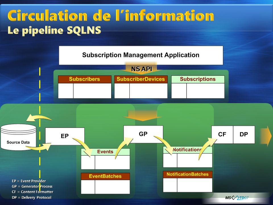 Circulation de l'information Le pipeline SQLNS