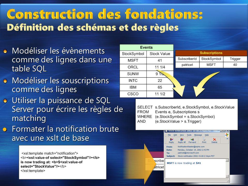 Construction des fondations: Définition des schémas et des règles