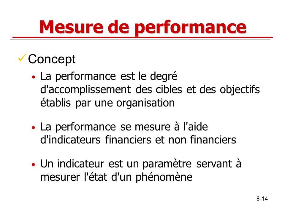 Mesure de performance Concept