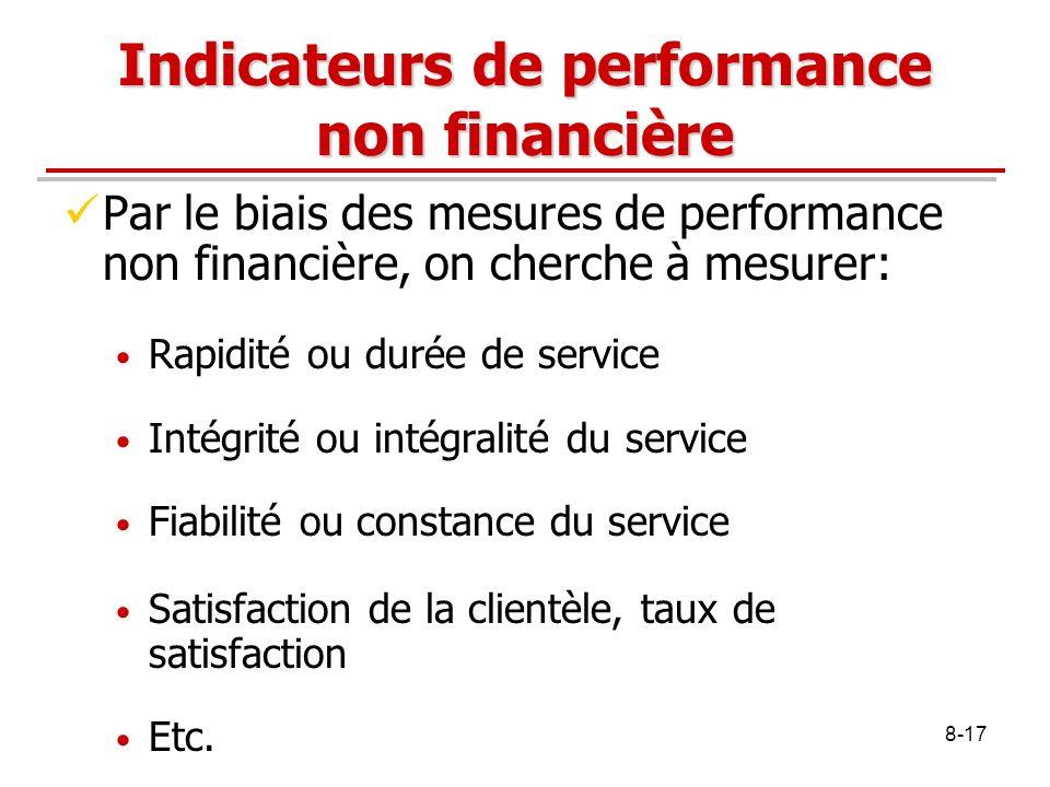 Indicateurs de performance non financière
