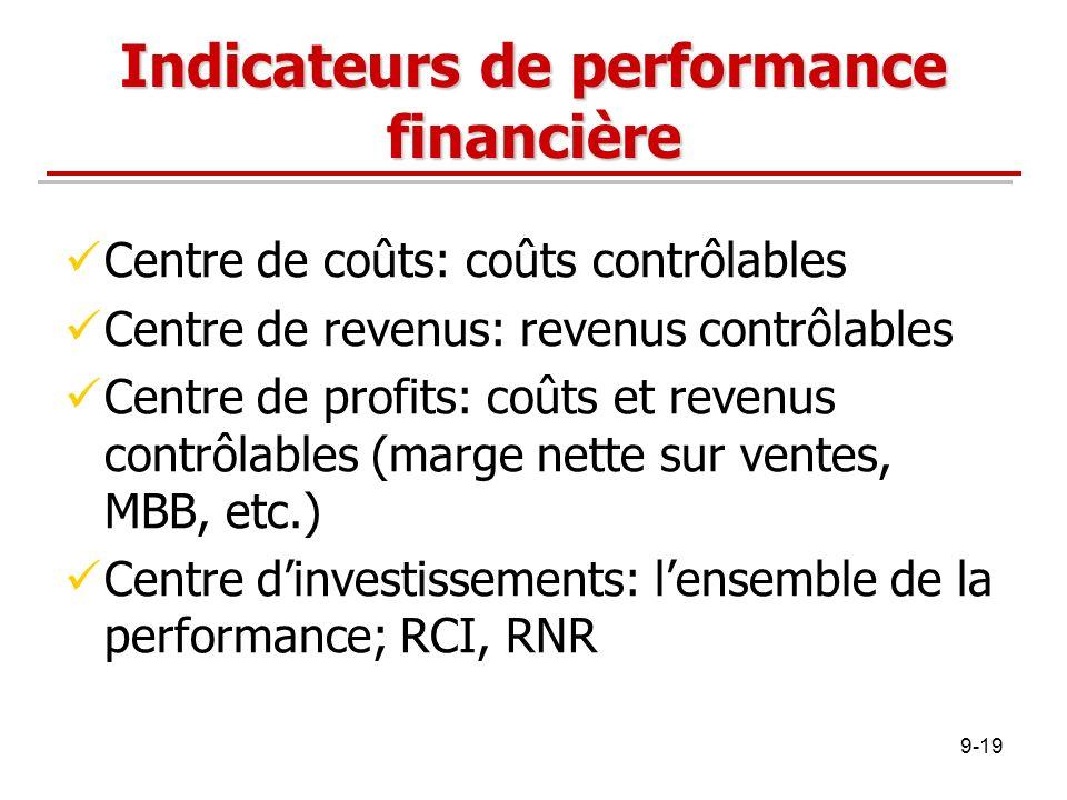Indicateurs de performance financière