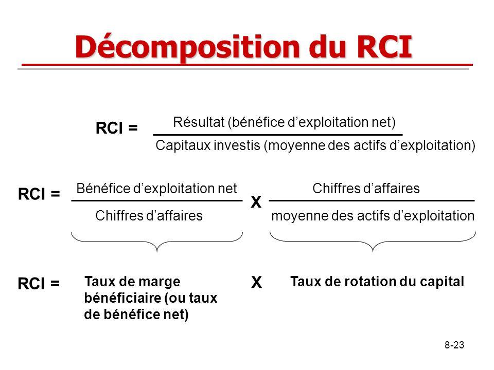 Décomposition du RCI RCI = RCI = X RCI = X