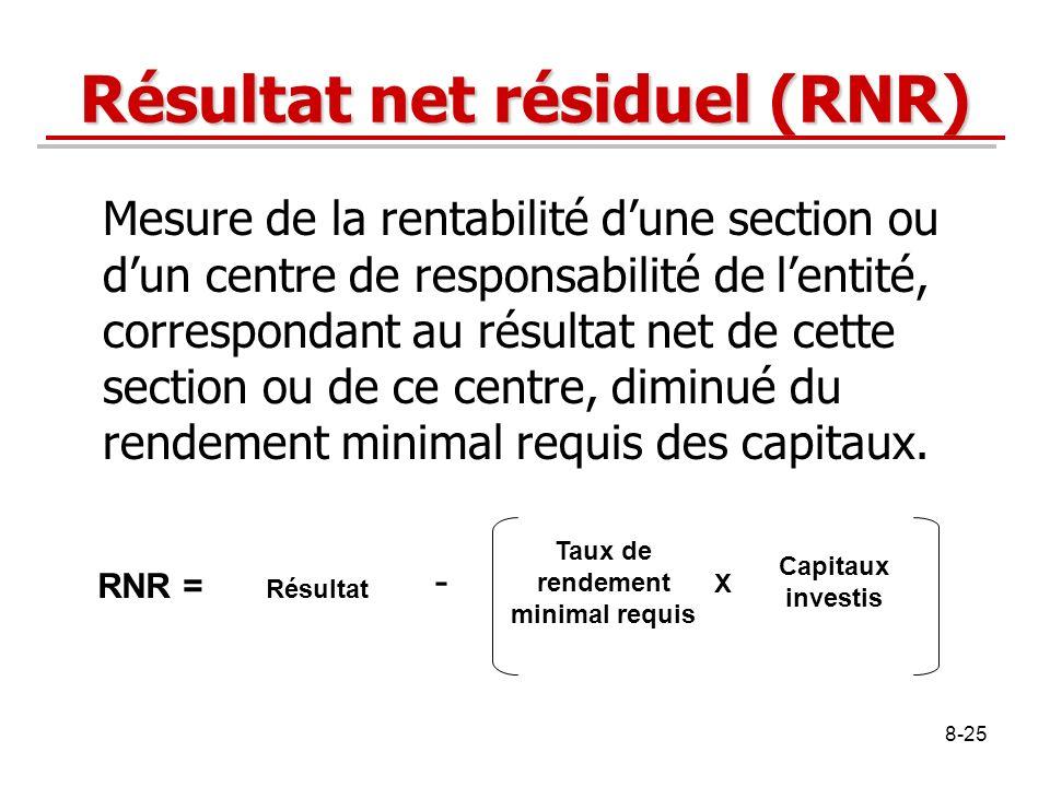 Résultat net résiduel (RNR)