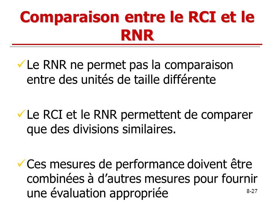 Comparaison entre le RCI et le RNR