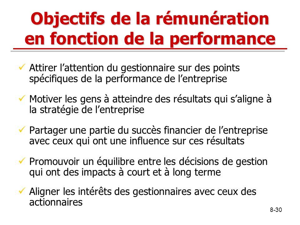 Objectifs de la rémunération en fonction de la performance