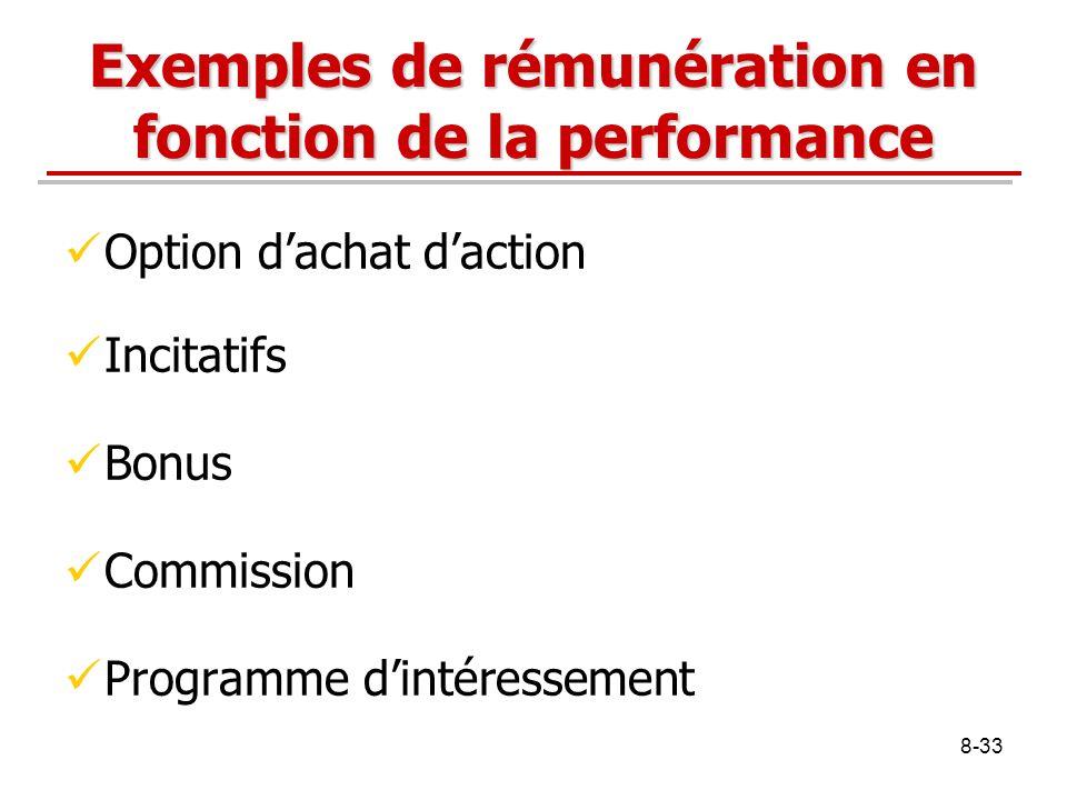 Exemples de rémunération en fonction de la performance