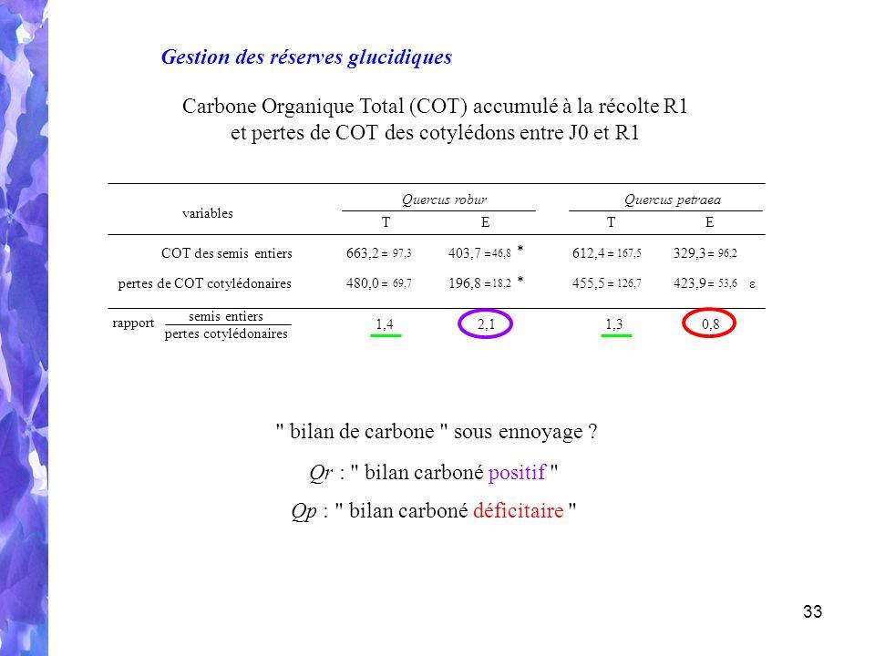 Gestion des réserves glucidiques