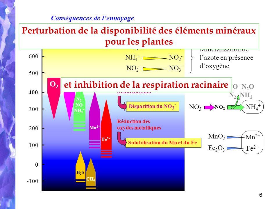 Perturbation de la disponibilité des éléments minéraux