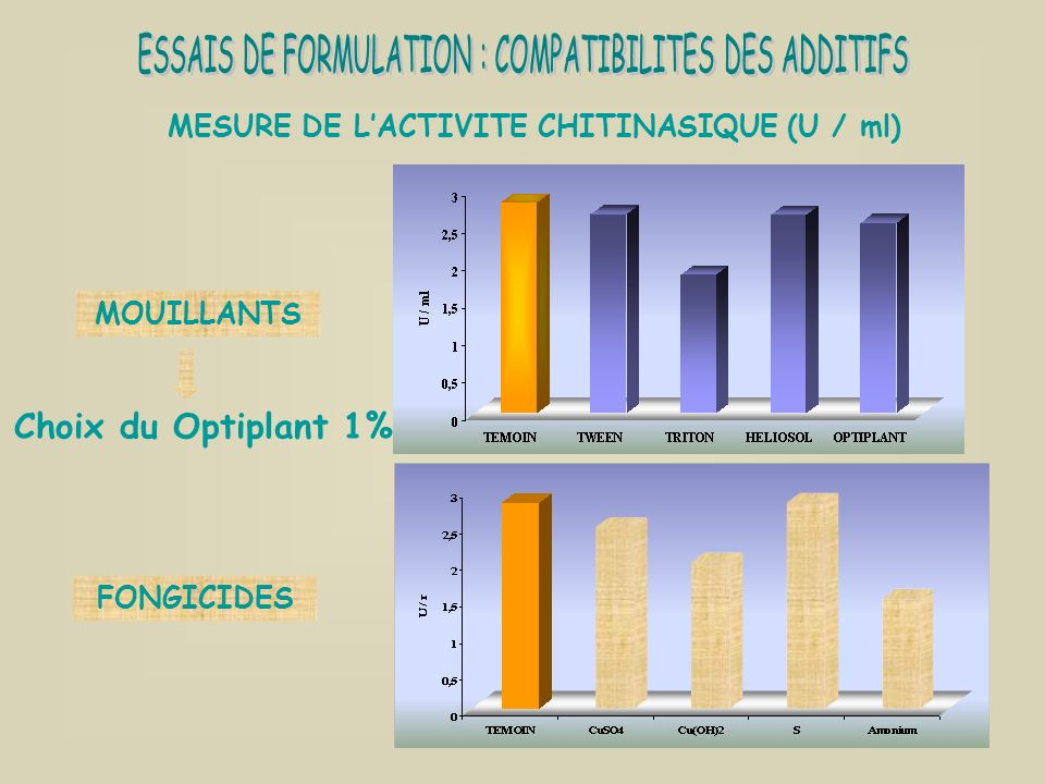 MESURE DE L'ACTIVITE CHITINASIQUE (U / ml)