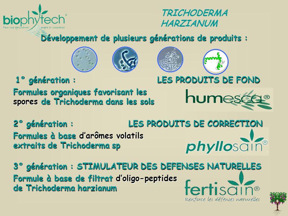 Développement de plusieurs générations de produits :