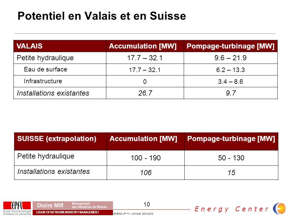 Potentiel en Valais et en Suisse