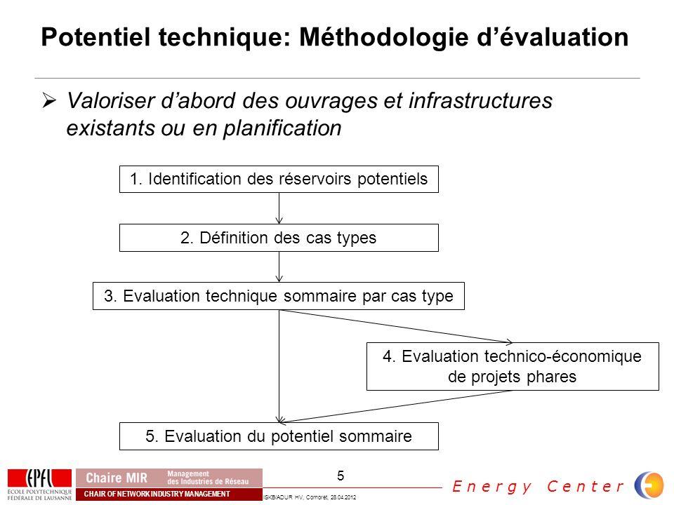 Potentiel technique: Méthodologie d'évaluation