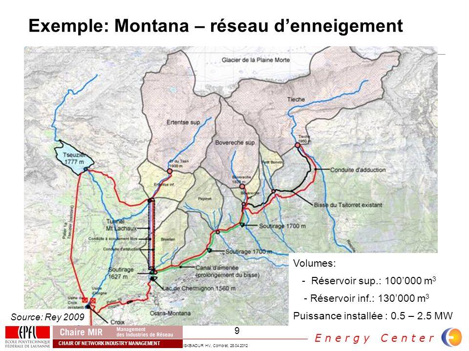 Exemple: Montana – réseau d'enneigement