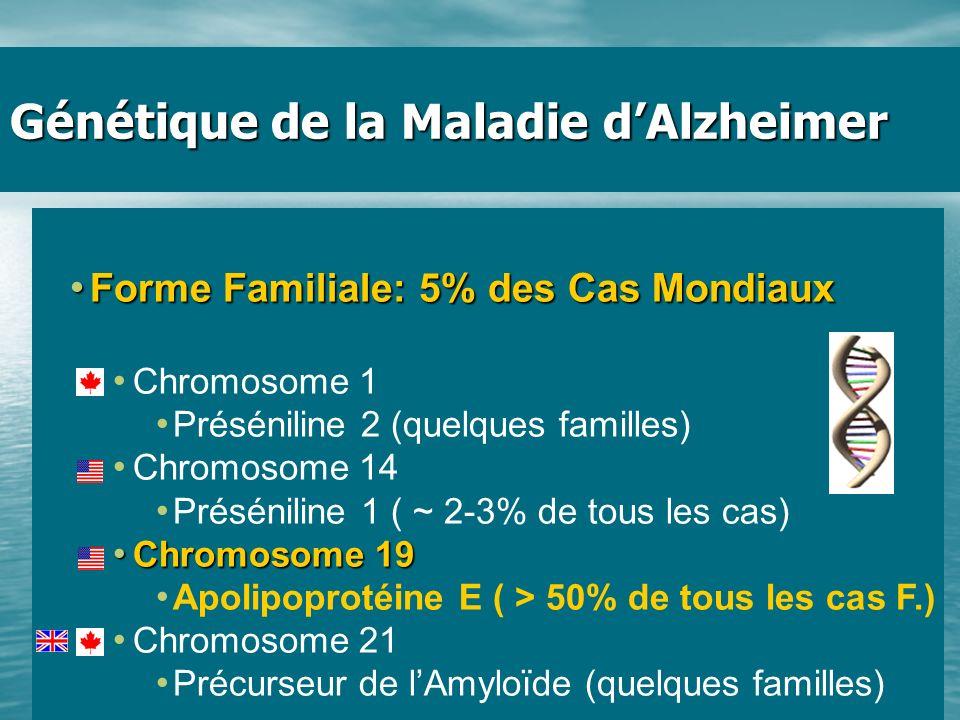 Génétique de la Maladie d'Alzheimer