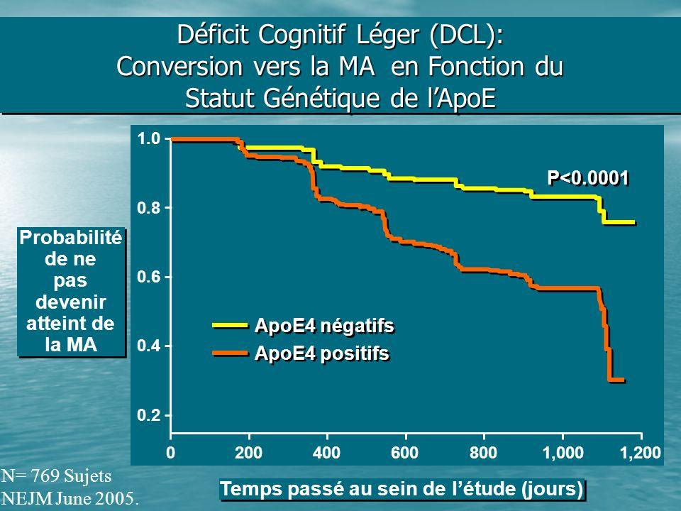 Déficit Cognitif Léger (DCL): Conversion vers la MA en Fonction du Statut Génétique de l'ApoE