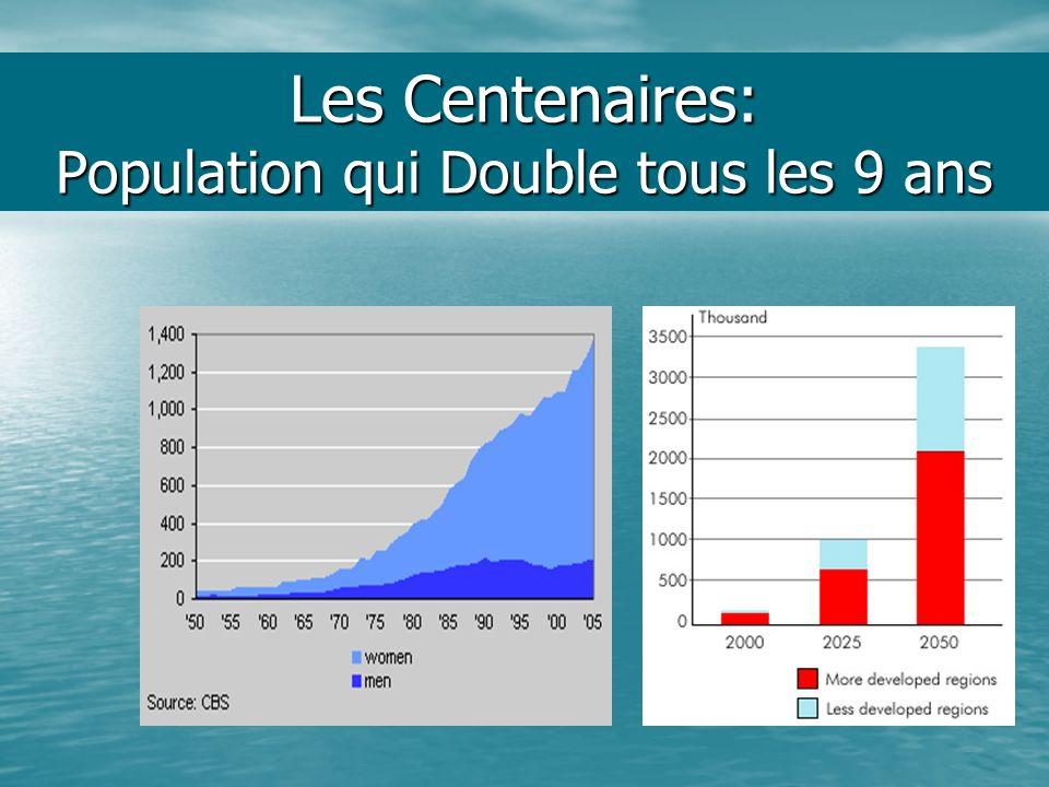 Les Centenaires: Population qui Double tous les 9 ans