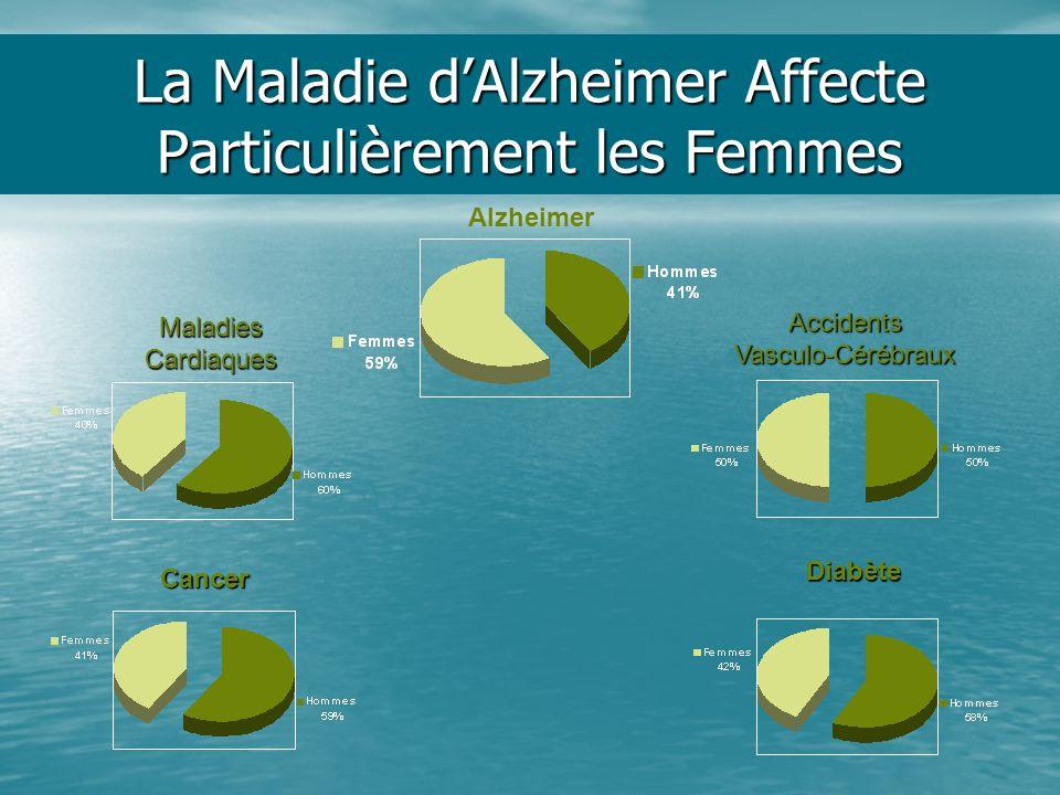 La Maladie d'Alzheimer Affecte Particulièrement les Femmes