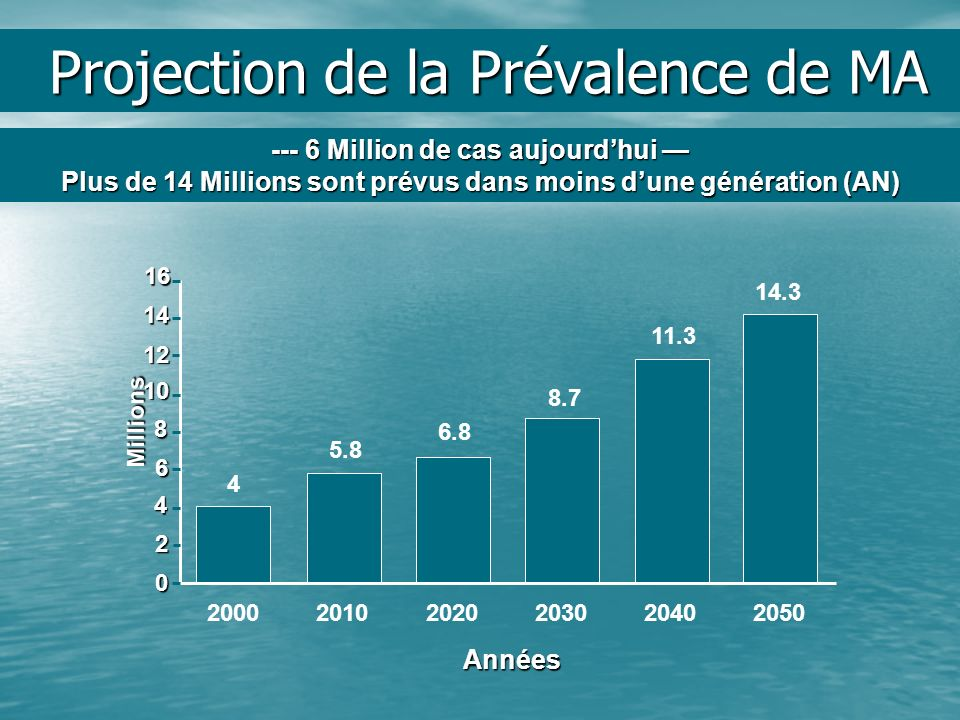 Projection de la Prévalence de MA