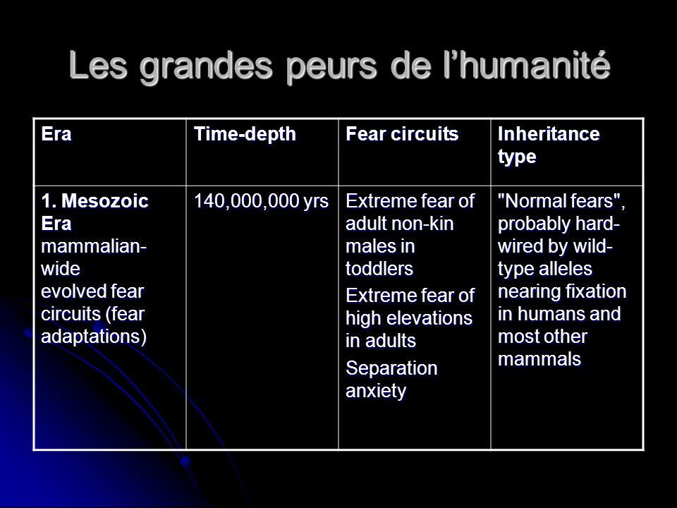 Les grandes peurs de l'humanité